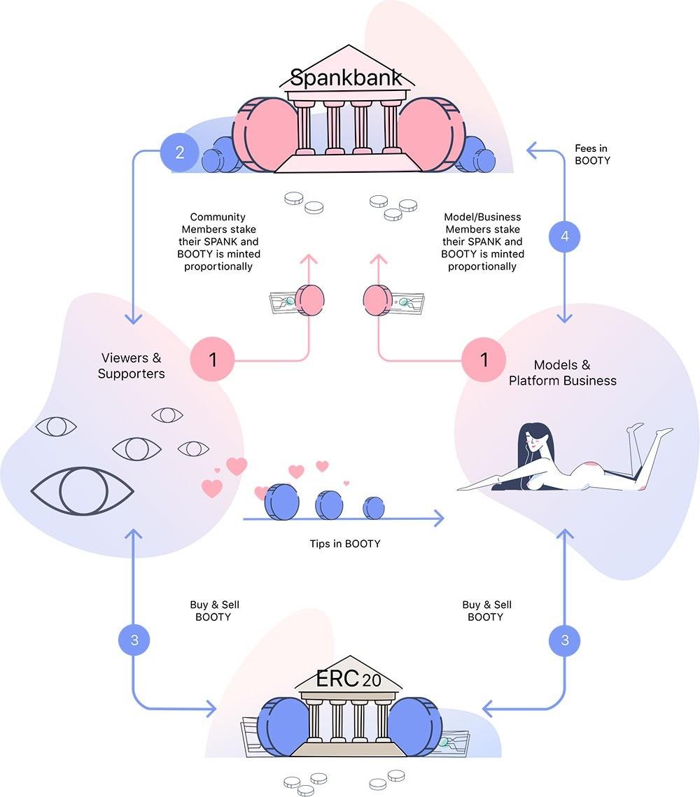 Инфографика: просмотр порно за криптовалюту